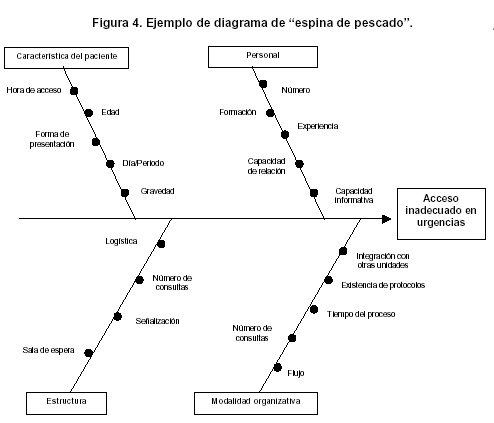 basio diagrama de pesca do diagrama de pescado picture to pin on pinterest - pinsdaddy