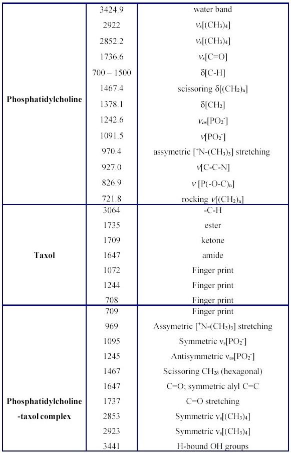 Electron j biomed 2009 3 19 35 s leymanoglu - Infrared spectroscopy absorption table ...