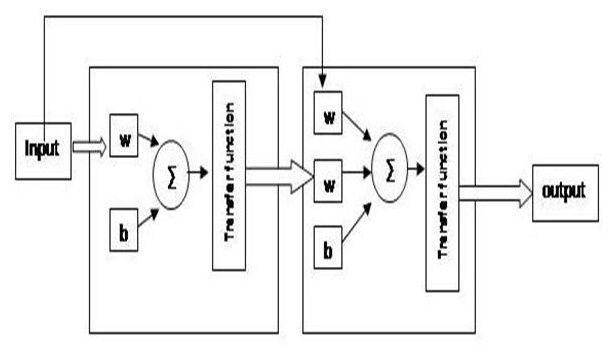 phd thesis in neural network