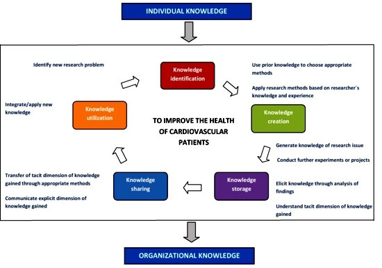 knowledge management 3 essay Free management skills papers, essays this essay will also address knowledge management has been regarded as strategically important for.