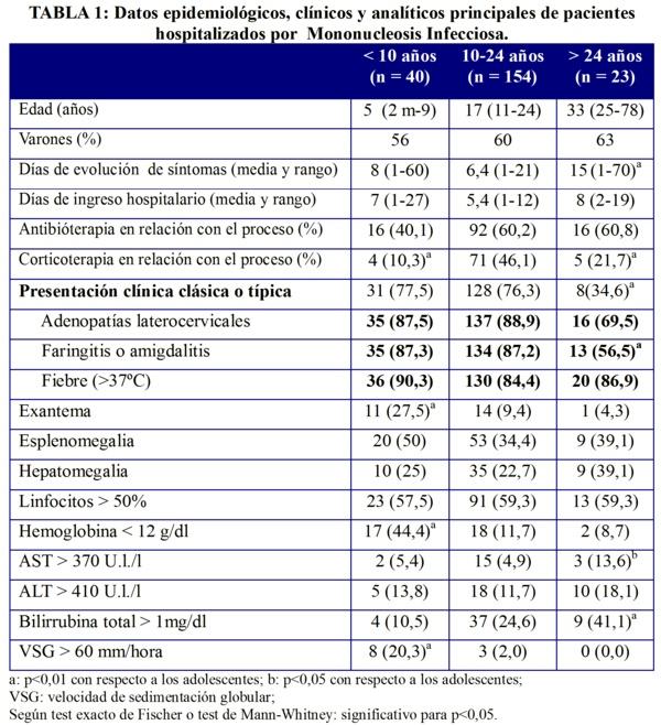 Presion Arterial-Valores Normales En Nios Y Adultos