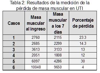 porcentaje de musculo normal en mujeres